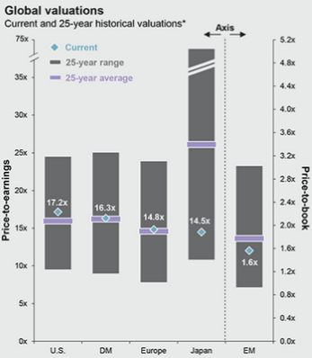 Global Valuations