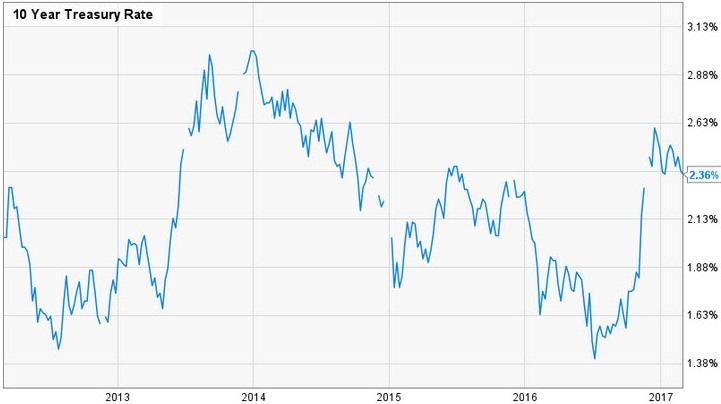 10 Year treasury