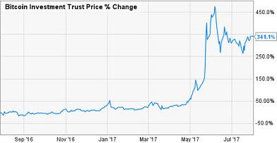 Bitcoin 1 year