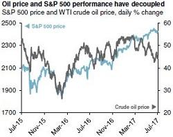 Oil & SP500