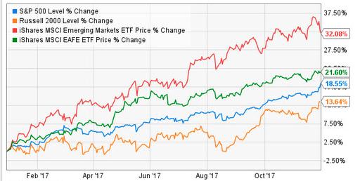 Stocks no loge