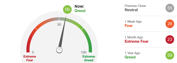 Fear and Greed Meter for Sept 2019
